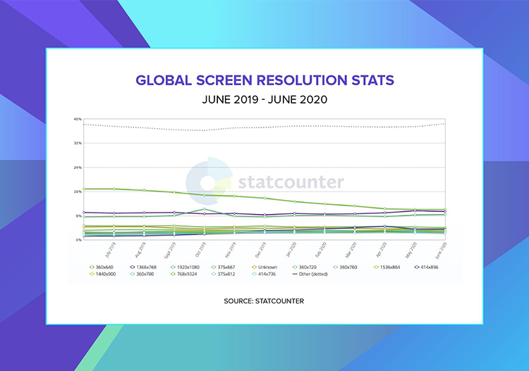 Responsive web design: Global screen resolution stats by Stats counter