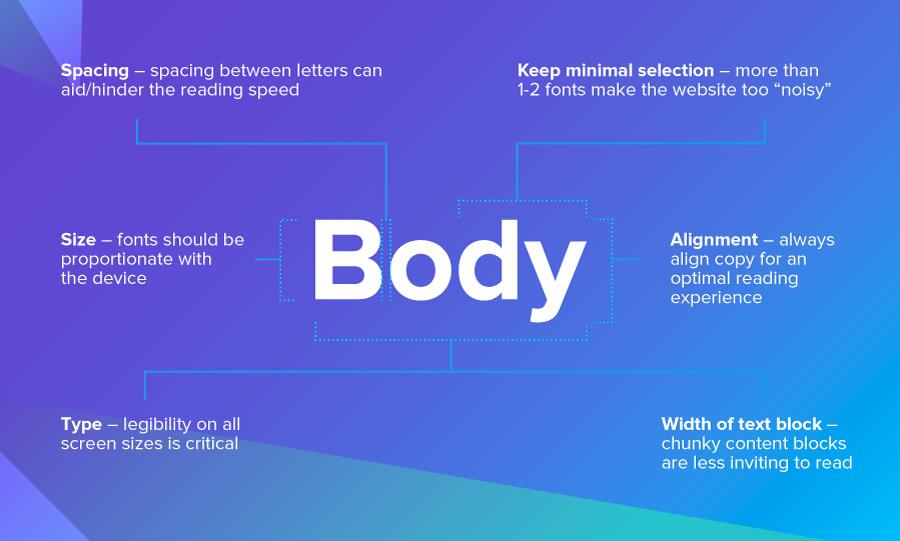 responsive web design: illustration of font details