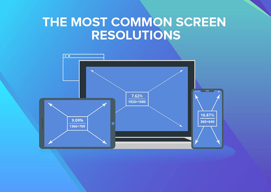 Responsive web design: the most common screen resolutions