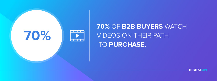 b2b-digital-marketing: 70% of B2B buyers watch videos on their path to purchase.