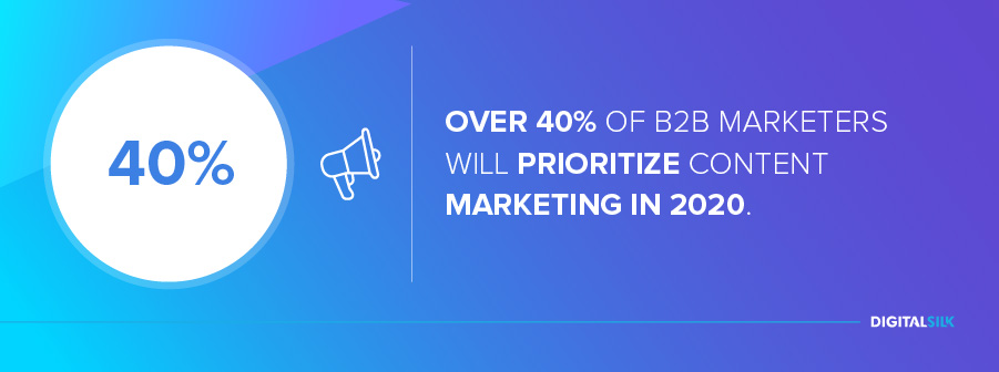 b2b-marketing: Over 40% of B2B marketers will prioritize content marketing in 2020.