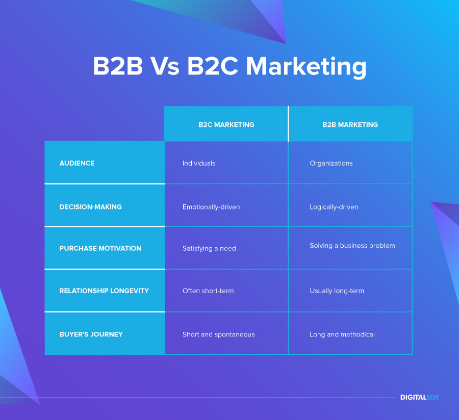 b2b marketing strategies vs b2c