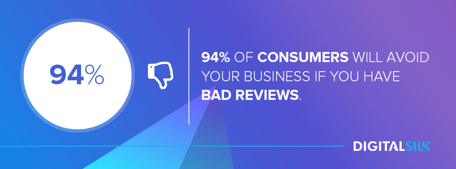 94% of consumers will avoid your business if you have bad reviews.