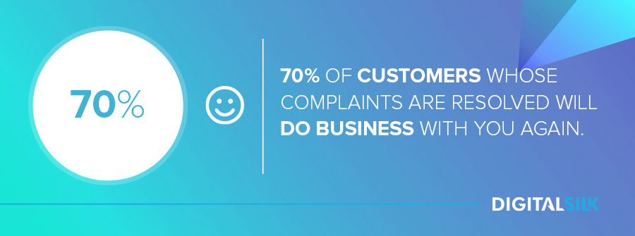 70% of customers whose complaints are resolved will do business with you again.