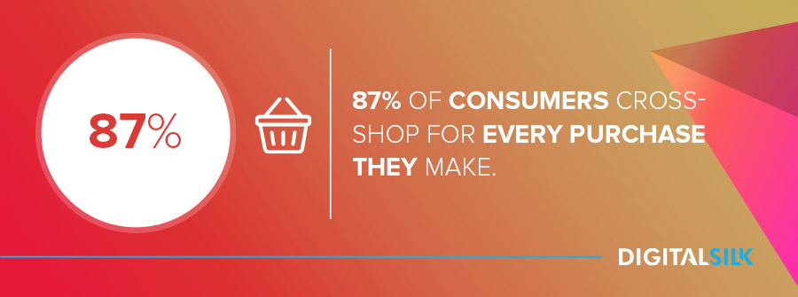 87% of consumers cross-shop for every purchase they make.