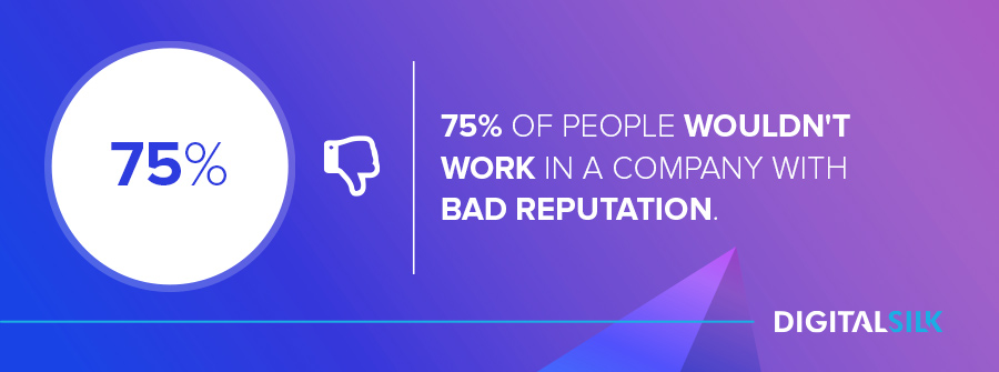 75% of people wouldn't work in a company with a bad reputation.