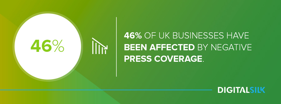 Business reputation management: 46% of UK businesses have been affected by negative press coverage.