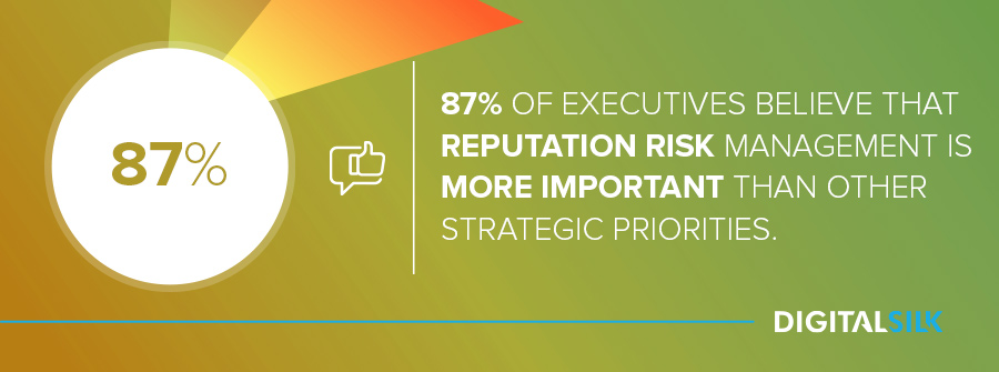 87% of executives believe that reputation risk management is more important than other strategic priorities