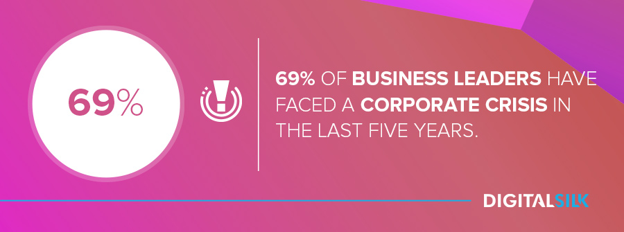 Business reputation management: 69% of global business leaders have faced a corporate crisis in the last five years.