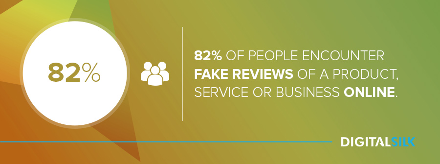 Business reputation management: 82% of people encounter fake reviews of a product, service or business online.