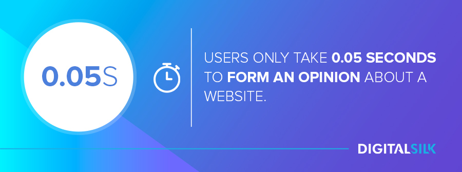 Modern website design: Users only take 0.05 seconds to form an opinion about your website