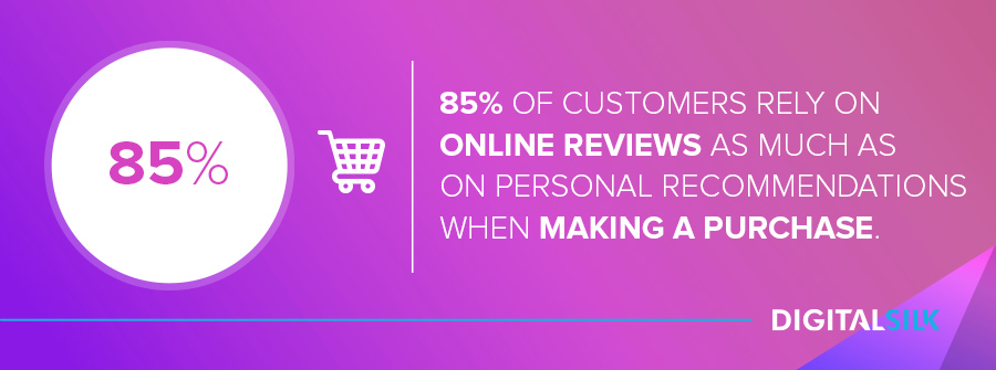 85% of customers rely on online reviews as much as on personal recommendations when making a purchase