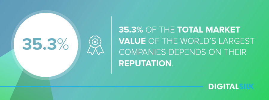 Business reputation management: 35.3% of the total market value of the world's largest companies depends on their reputation.