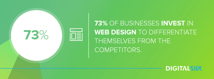 73% of businesses use web design to differentiate themselves from competitors