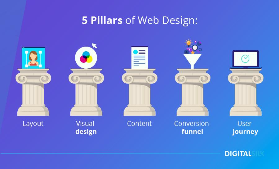 Pillars of web design