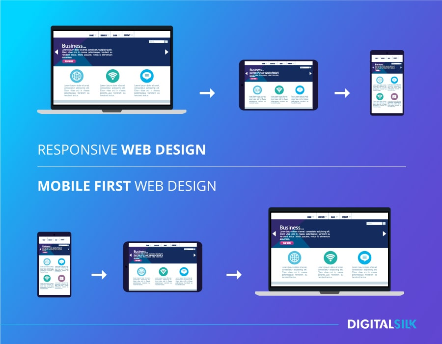 Responsive Web Design and Mobile First Web Design - differences