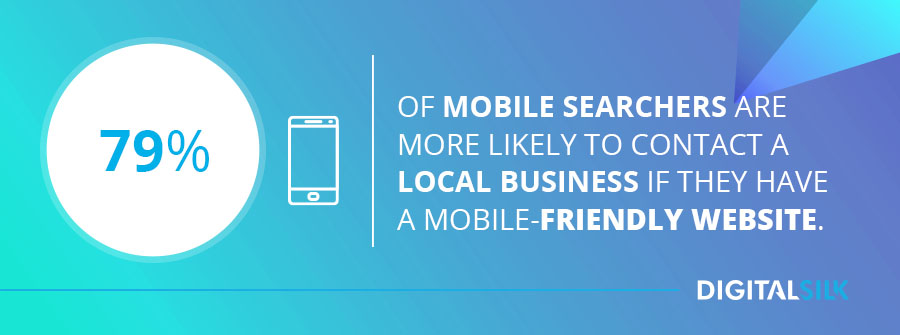 61% of mobile searchers are more likely to contact a local business if they have a mobile-friendly website.