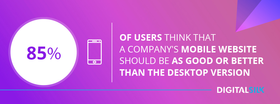 85% of users think that a company's mobile website should be as good or better than desktop version.
