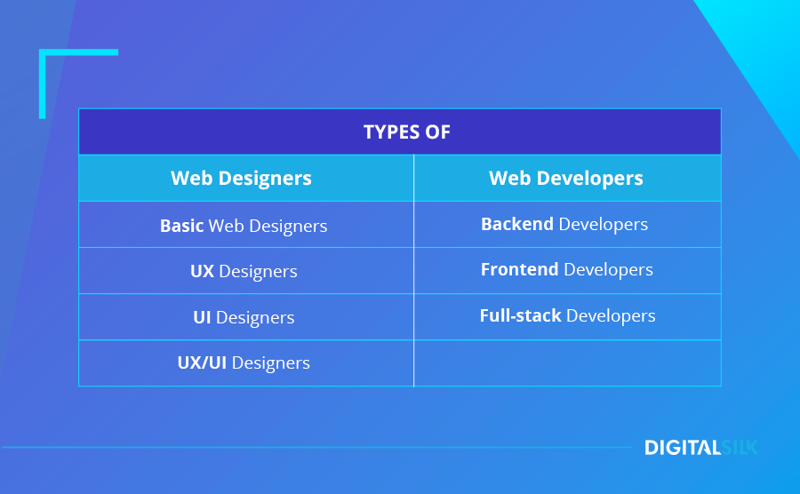 Types of web designers and web developers