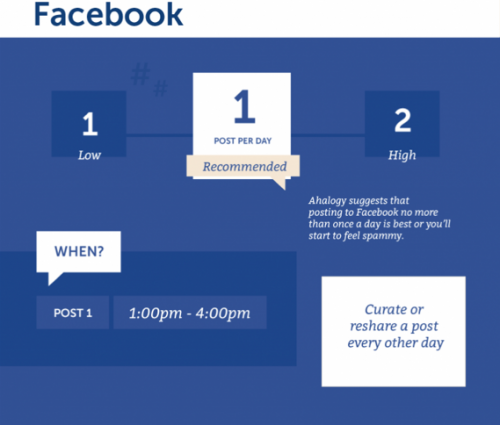 Facebook time for posting info for social media strtagy