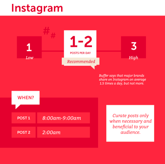 Instagram time posting info for social media branding strategy