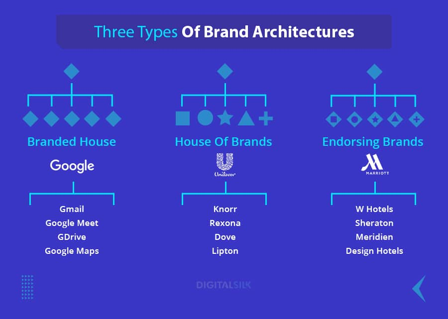 Why brand strategy matters