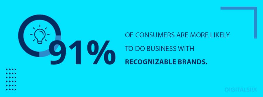 91% of consumers are more likely to do business with recognizablebrands.