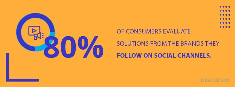 80% of consumers evaluate solutions from the brands they follow on social channels.