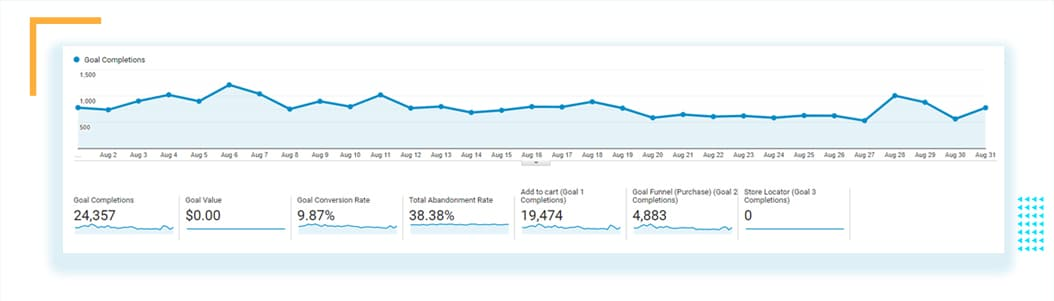 Conversion rates KPIs in Google Analytics