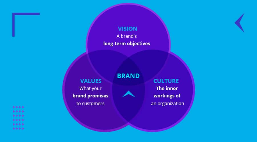 Foundations of a brand