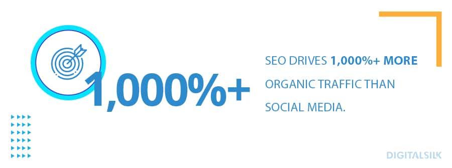 SEO drives 1000%+ more organic traffic than social media