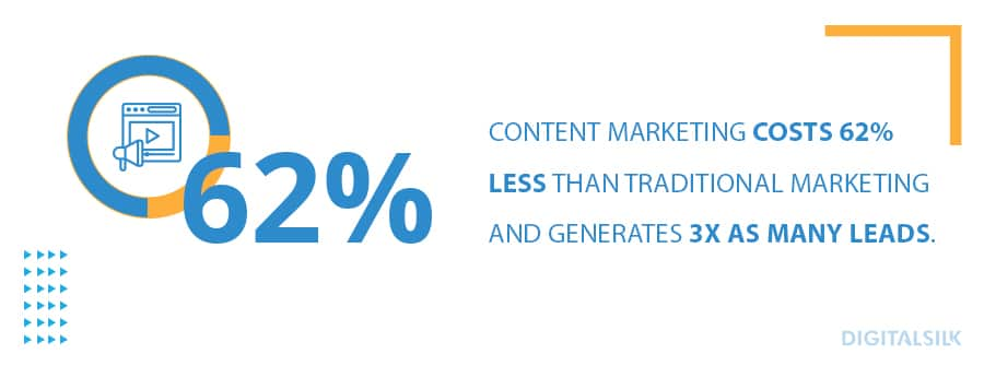 Content marketing costs 62% less than traditional marketing and generates 3x as many leads. 