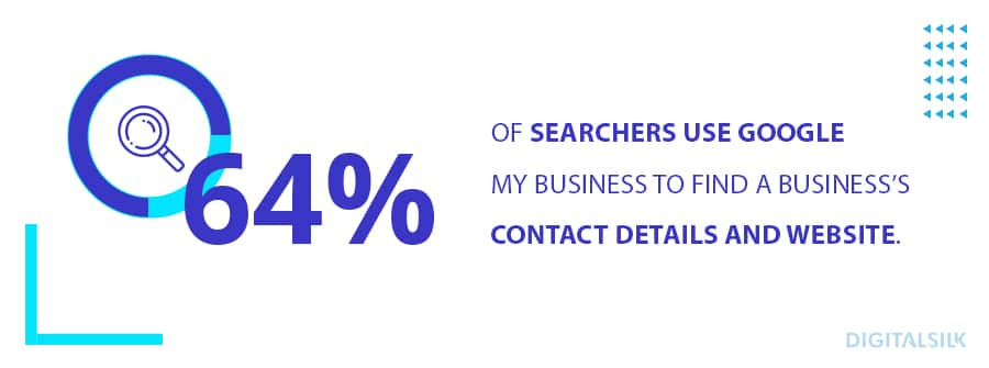 64% of searchers use Google My Business to find business's contact details and website.