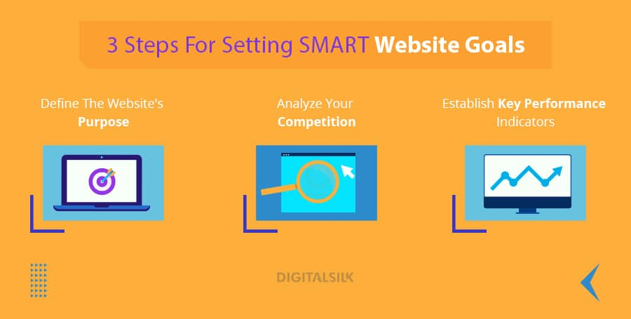 How to set SMART goals for your website marketing strategy.