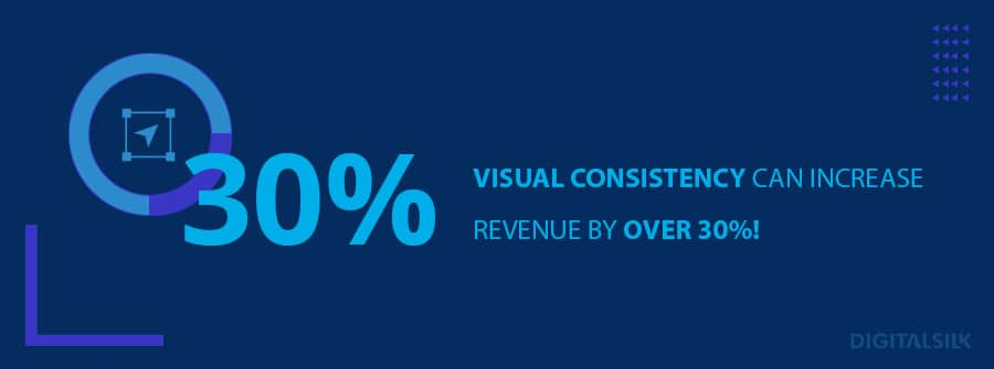 Visual consistency canincrease revenue by over 30%!