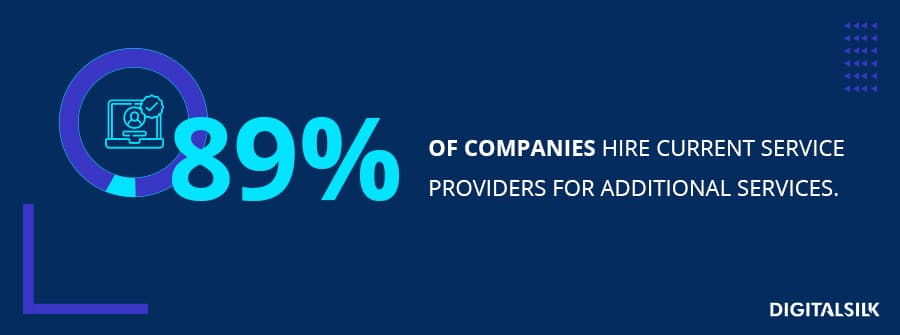 statistics about outsourcing additional digital services to current service provider