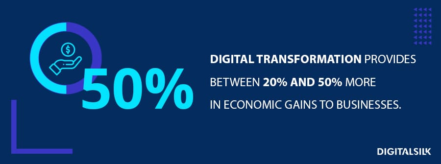 Digital transformation provides between 20% and 50% more in economic gains to businesses.​