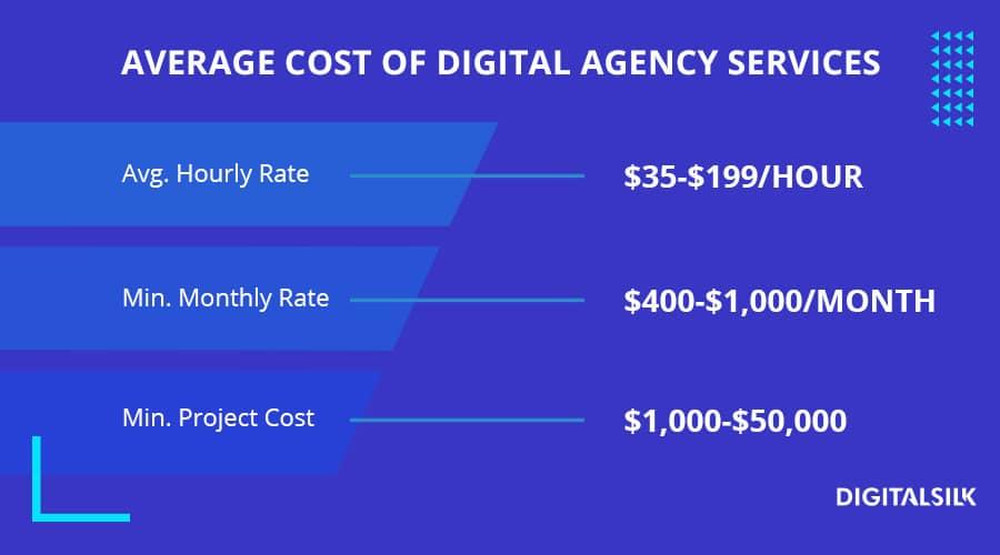 custom table to illustrate digital agency services price range