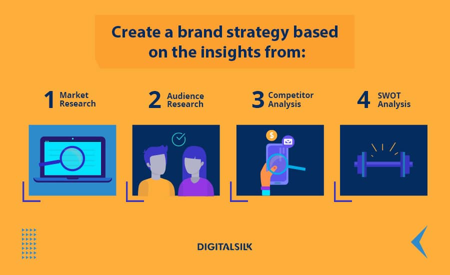 custom illustration to depict research phases for a brand strategy
