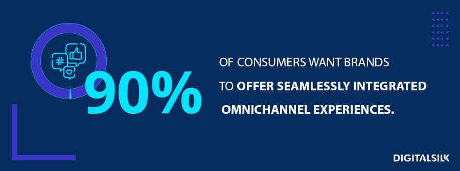 90% of consumers want brands to offer seamlessly integrated omnichannel experiences.