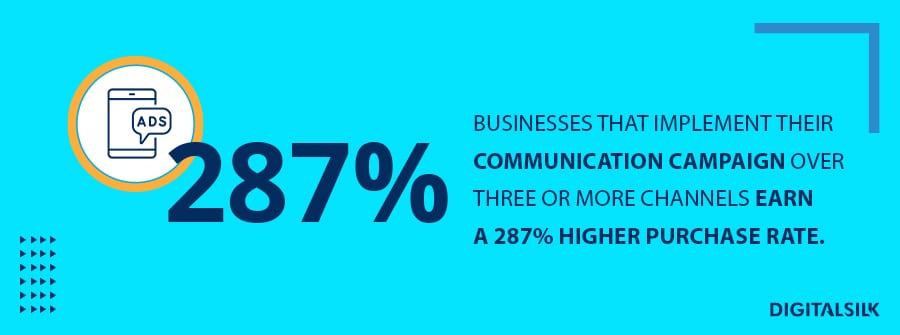 Businesses that implement their communication campaign over three or more channels earn a 287% higher purchase rate.