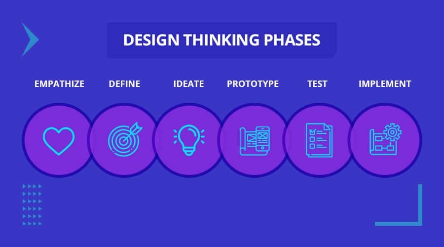 Design thinking phases that can be applied to the corporate web design process