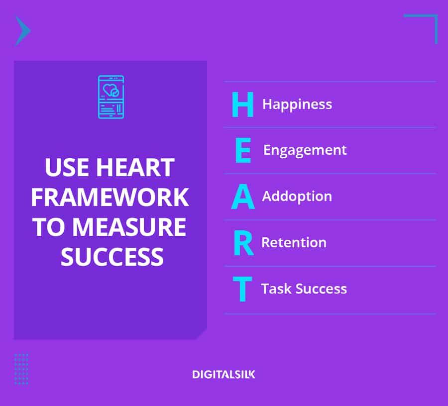 A custom image to represent Google's HEART framework as part of digital marketing stategy metrics