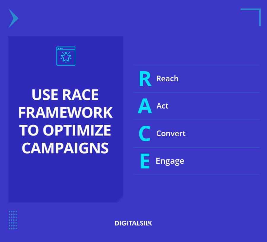 A custom image to represent the RACE framework to optimize marketing campaigns