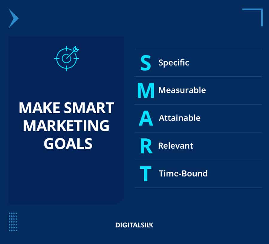 A custom image to represent the meaning of the SMART goals framework in digital marketing strategy