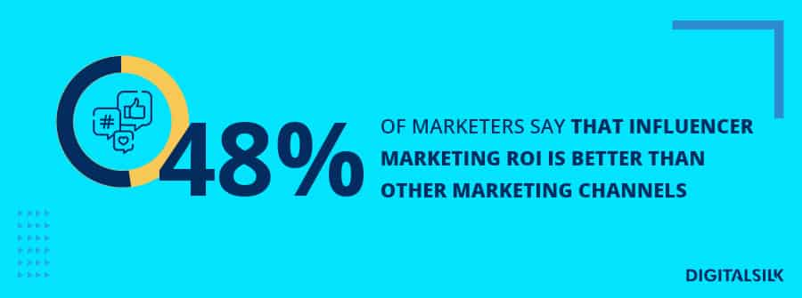 A custom image to show statistics about influencer marketing ROI
