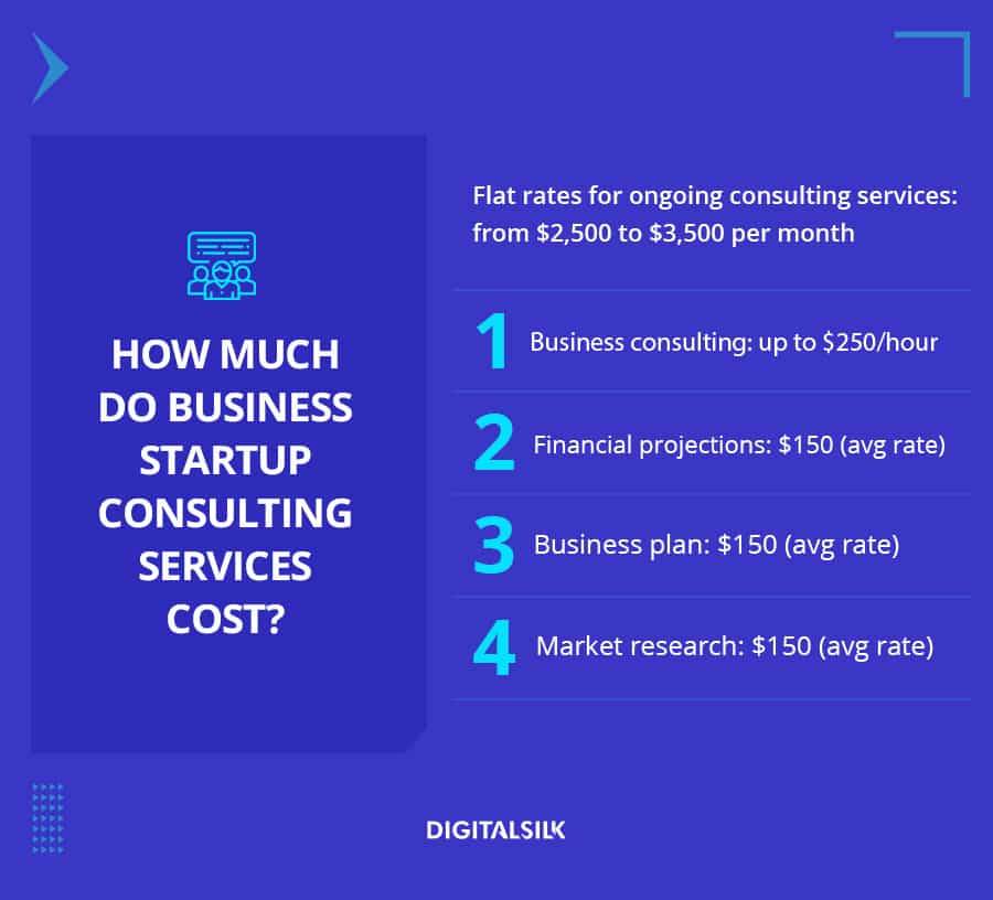 Cost of business startup consulting