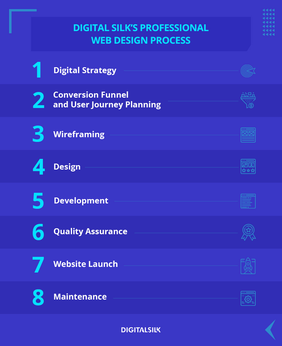 An illustration of Digital Silk's Professional Web Design Process
